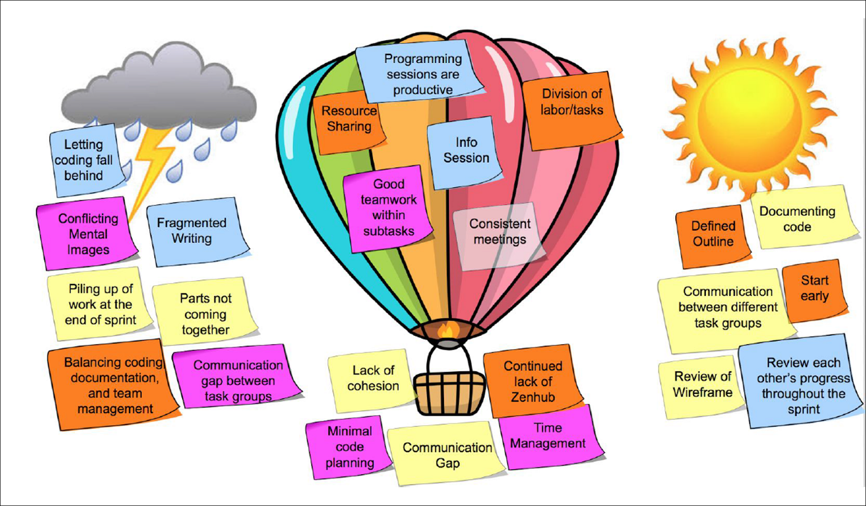 Diagram of a hot air balloon used for a retrospective exercise. Electronic sticky notes have been added to describe issues.