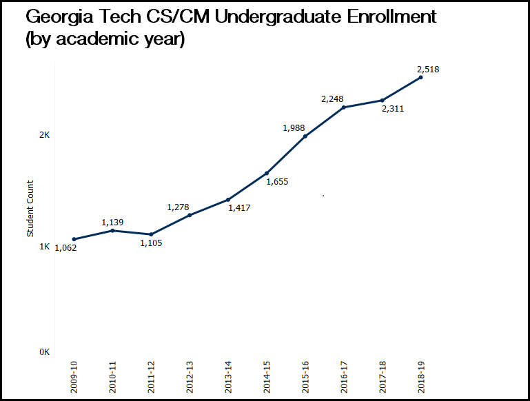 Line graph showing the undergraduate enrollment of Computer Science and Computational Media majors from 2009-2019.