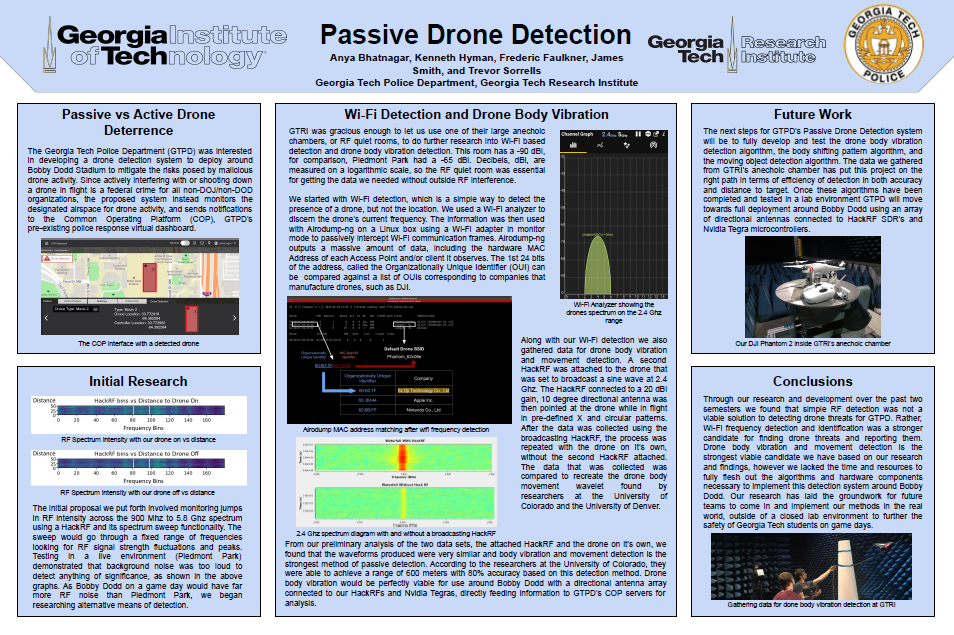 "A research poster for Team 8319's Passive Drone Detection project. The heading includes logos for Georgia Tech, the Georgia Tech Research Institute, and the Georgia Tech Police Department. The main part of the poster includes an introduction and sections on ""Initial Research"", ""Wi-Fi Detection and Drone Body Vibration"", ""Future Work"", and ""Conclusions""."
